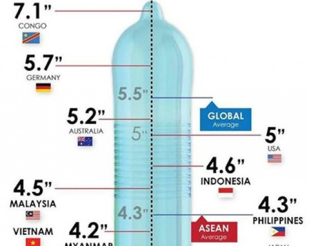 Mărimea penisului în Europa. Românii ocupă ultimul loc, la 4 cm. de lider
