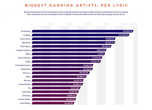 Cat castiga artistii din muzica
